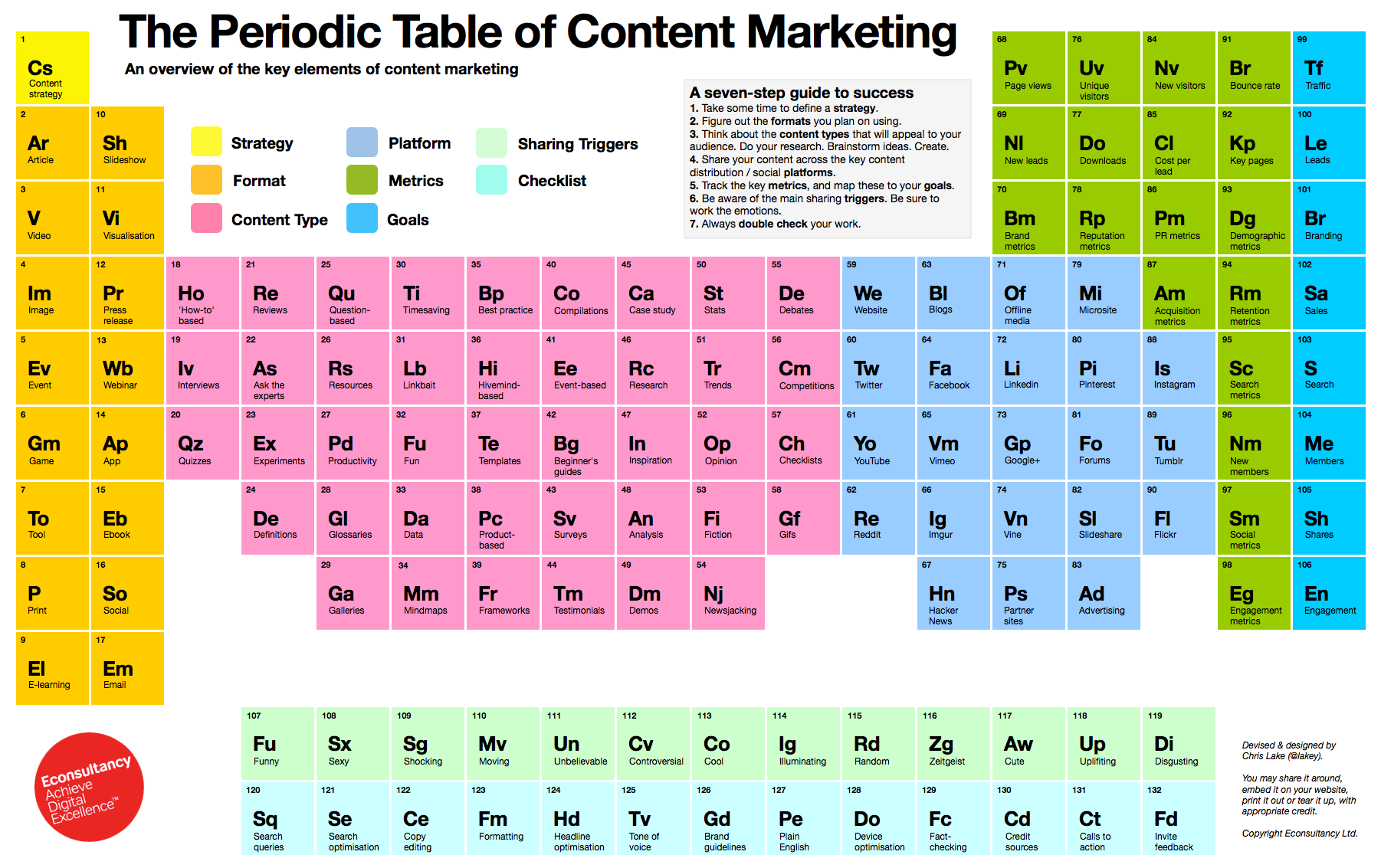 The periodic table of content marketing sam landa content marketing tips gamestrikefo Image collections
